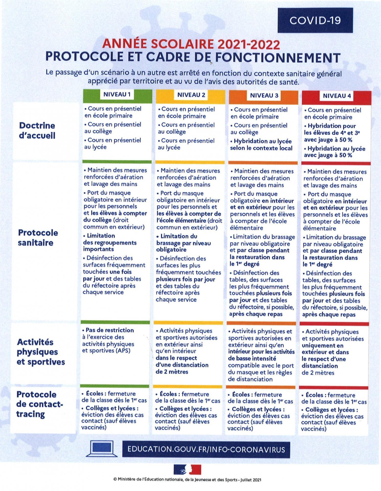 Protocole Année scolaire 2021-2022