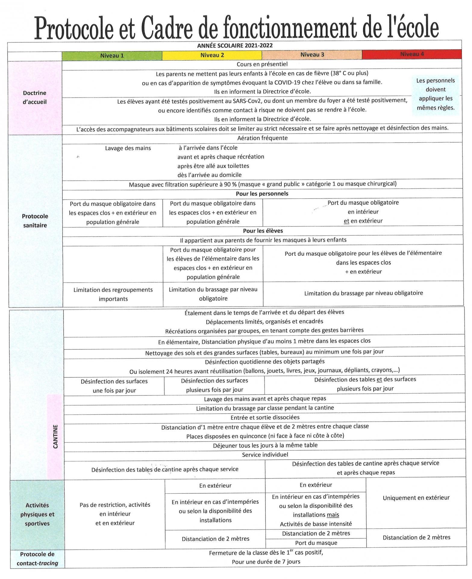 Protocole et Fonctionnement Année scolaire 2021-2022